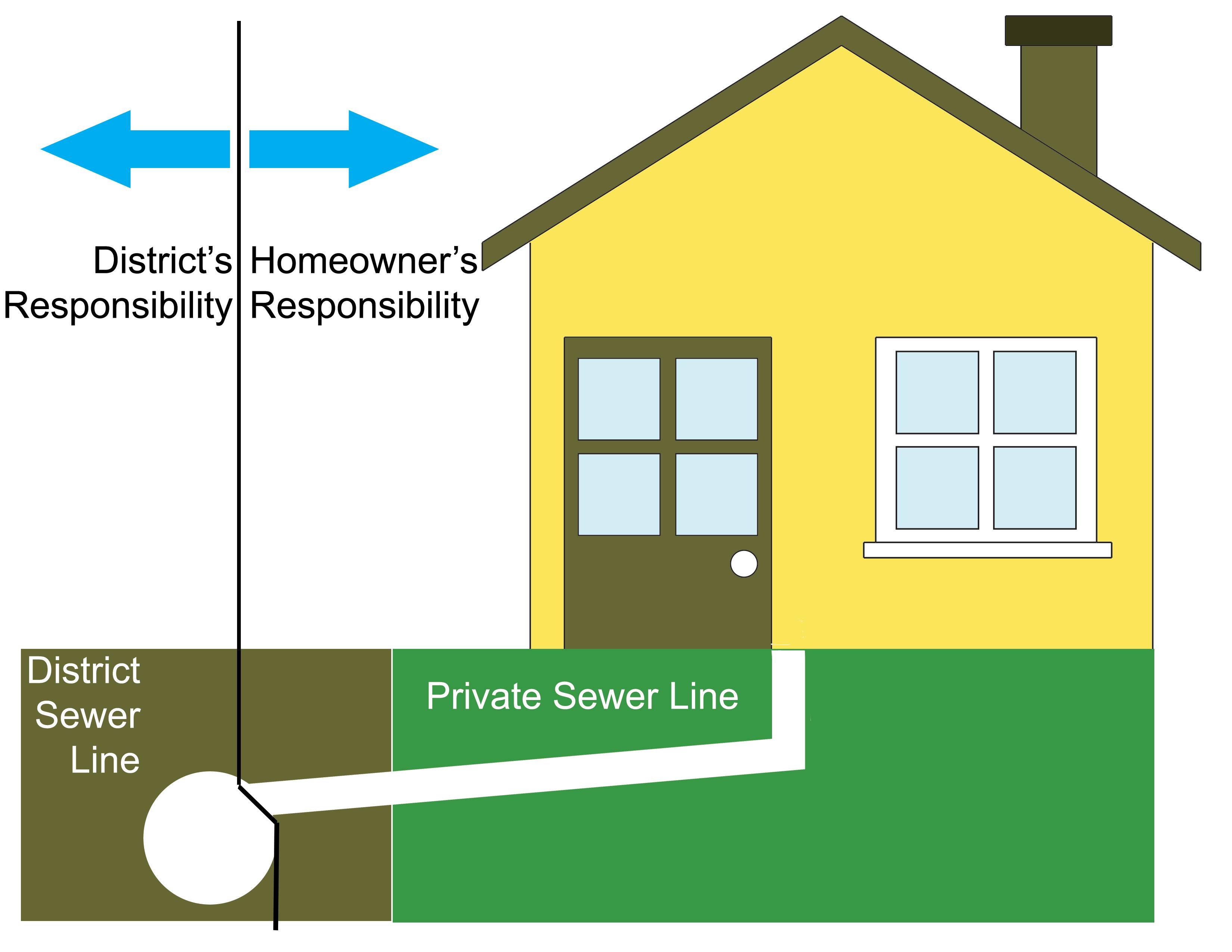 sanitarysewerservice